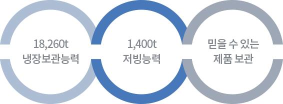 21900t 동결 능력, 5000t 제빙 능력, 믿을 수 있는 제품보관